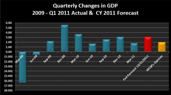 Quarterly GDP Chart 09-11