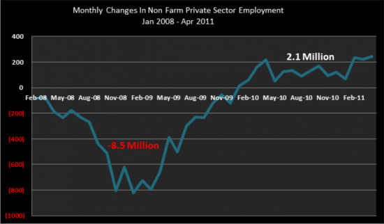Non Farm Private Sector Employment 08-11