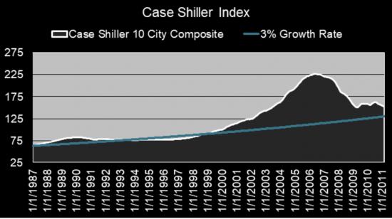 Case Shiller Index