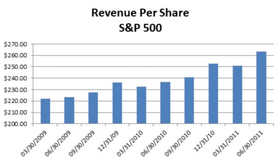 Great Recession S&P 500 Revenue Per Share