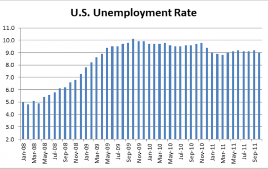 Great Recession Monthly Unemployment Rate