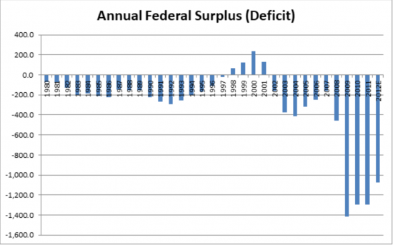 Federal Surplus 1980 to 2012