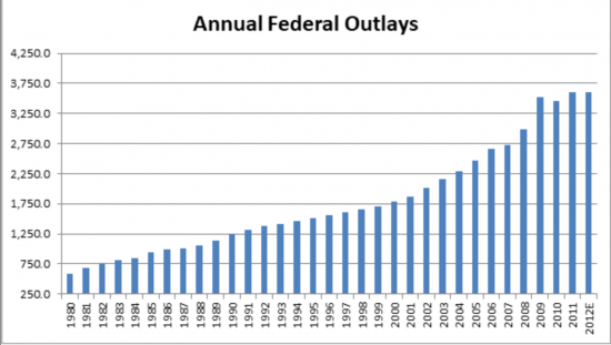 Federal Outlays Chart