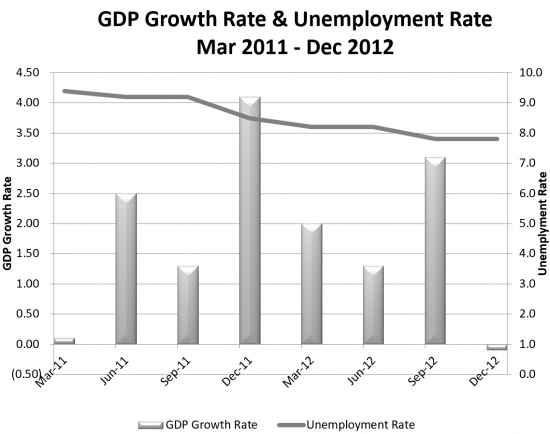 Quarterly GDP Growth and Unemployment 2011-12 Chart