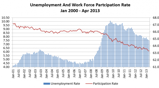 Unemployment And Workforce Participation Rate Chart