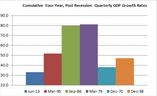 Post Recession Quarterly GDP Growth Rates