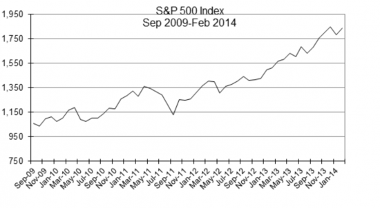 S&P 500 2009-2014 Monthly