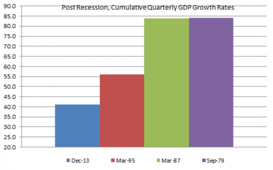 Post Recession Quarterly GDP Growth Rate Chart