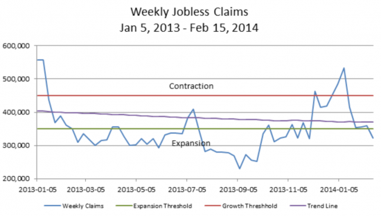 Weekly Jobless Claims 2014-14 Chart