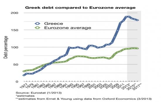Greek Debt To Eurozone Average