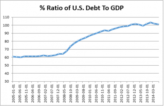 US Debt to GDP 2005 to 2014