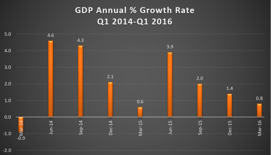 GDP Growth Rate 2014-2016