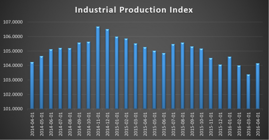 Industrial Production Index 2014-2016
