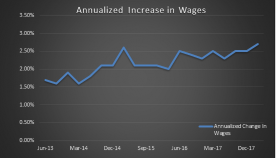 Annualized Increase in Wages 2013-2017