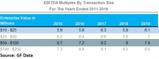 EBITDA Multiples By Transaction Size