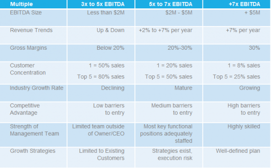 EBITDA Multiples for Manufacturing Business